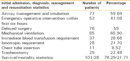 Table 4: Methods of management of injured patients