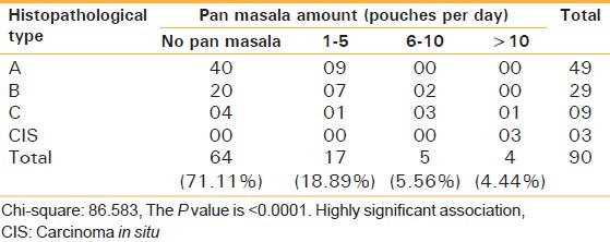 Table 5: Histopathology and relation with the amount pan masala consumption