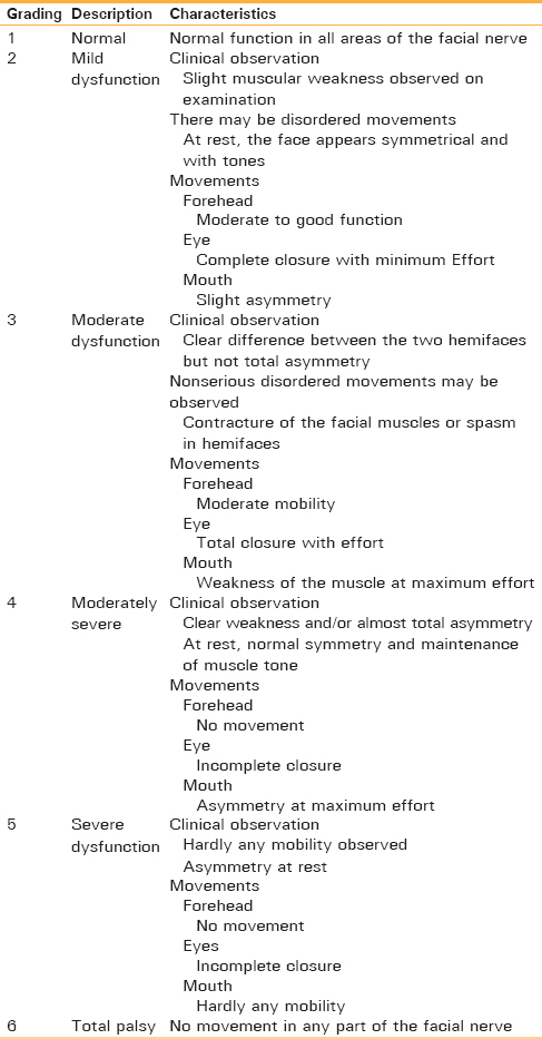 Thank for Facial nerve grading system are right