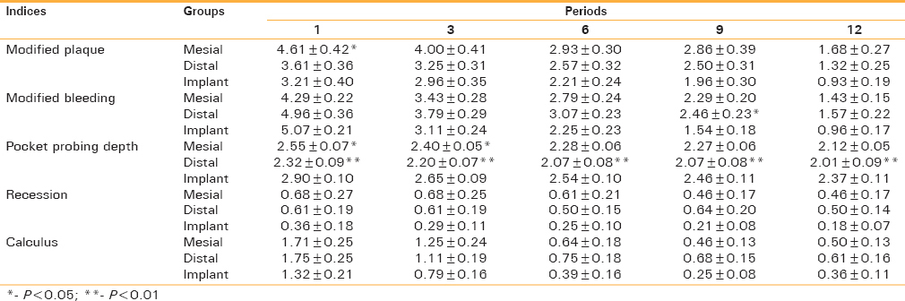 Table 1: Comparison of periodontal parameters between implants and natural teeth