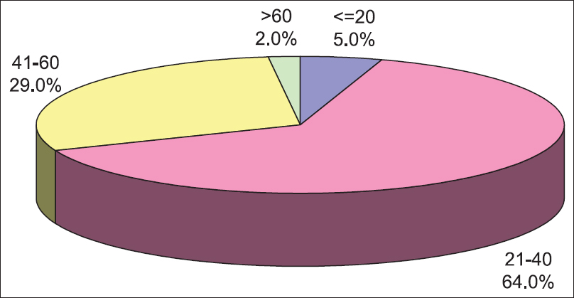 Figure 1: Distribution of cases according to age