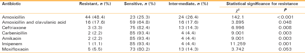 Table 4: Relative efficacy of different antibiotics against all microbes (<i>n</i>=91)