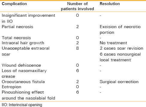 Table 1: Data of complications
