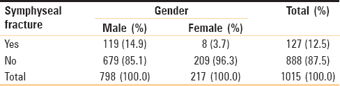Table 12: Association of gender and symphyseal fractures