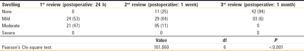 Table 2: Comparison of postoperative swelling