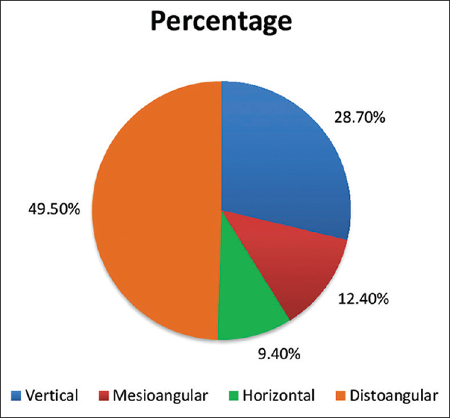 Figure 3: Correlation between incidence of pericoronitis and angulation of the partially impacted third molars