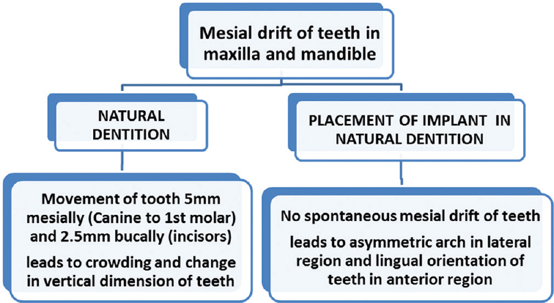 Figure 2: Effect of implant in Mesial drift of teeth in the maxilla and mandible
