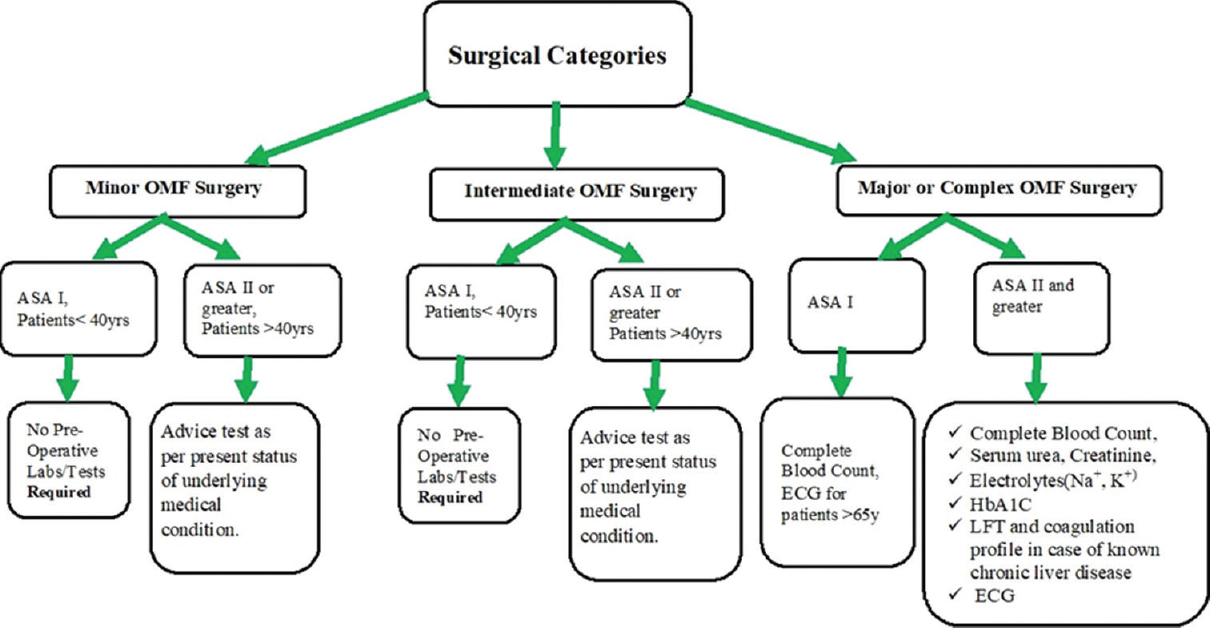 Figure 1: Indications for routine preoperative laboratory testing for oral and maxillofacial surgery based on age, American Society of Anesthesiologists, and surgical classification system