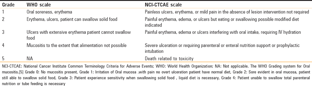 Table 1: Scale of mucositis